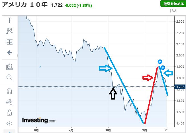 usdjpy - アメリカ ドル / 日本 円 みんな知っての通り通貨価値は金利に支配されている  これアメ10年債  青の矢印の時は S損切不要時