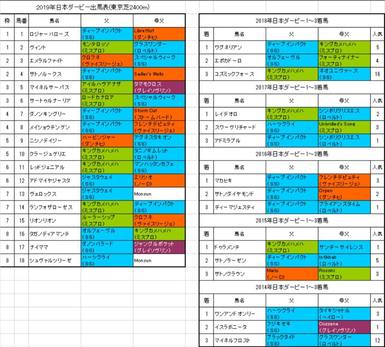 WYIG - JMグローバル・ホールディング 令和の第一章 日本ダービー サートゥルナーリア強そうだな  穴も狙いにくいなー 見てるだけか買うか悩