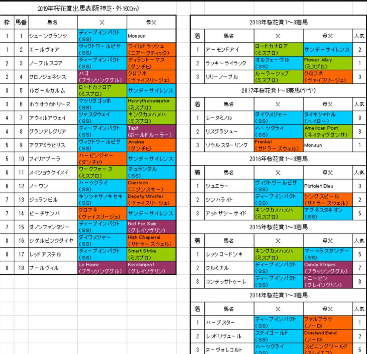 WYIG - JMグローバル・ホールディング 桜花賞 1 ,4, 5, 8, 14, 15 1武 内枠不利だけどなんかありそうだな  後はフサイチ