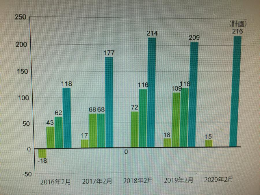 6734 - (株)ニューテック 過去5年さかのぼると  (営業利益) 2016 1Q : ▲1800万      通期 1.18億
