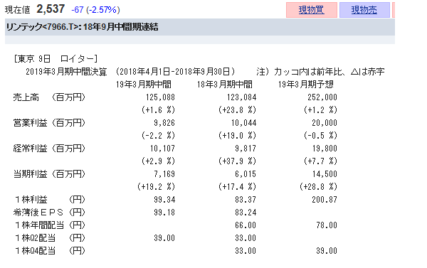 7966 - リンテック(株) 普通に良い決算だと思うけど なんでここまで落ちるのか? PBR1.0倍以下 配当利回り3.0%以上で