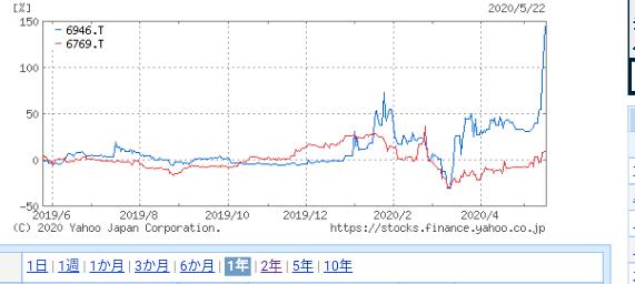 6946 - 日本アビオニクス(株) ここはなんか2月マスク製造のチャートのように上げてるが。。。山高ければ谷。。。