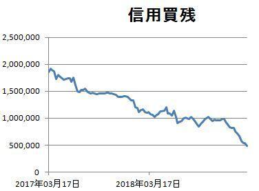 6191 - (株)エボラブルアジア 2年間の信用買残推移です。 先週は増えてると思ったけど順調に減ってます。  機関が空売りをし難くなり