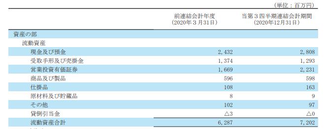 9478 - SEホールディングス・アンド・インキュベーションズ(株) 誰も触れてないし株価も下がってるけどここはこの7年間業績関係なく安定的配当の名目で1.4円の配当しか