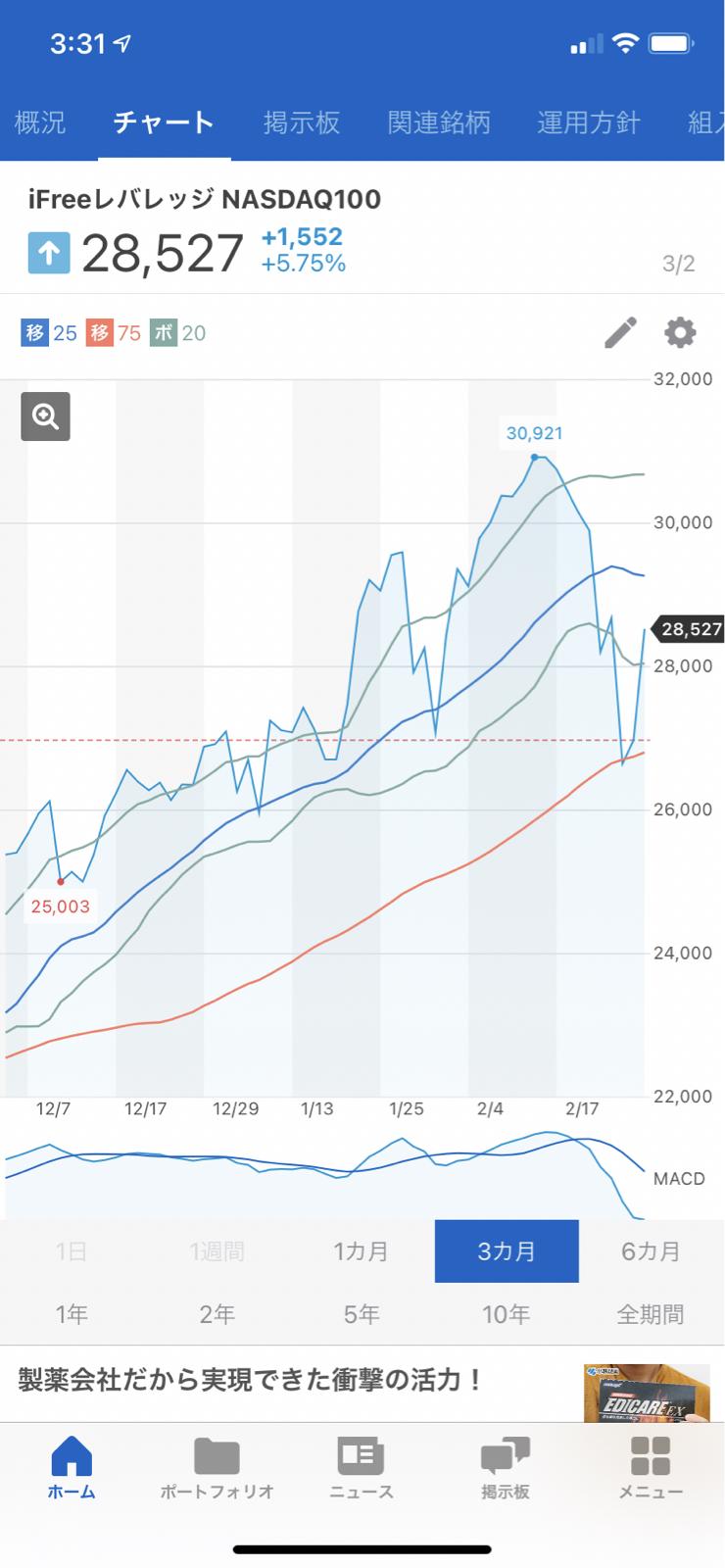 0431218A - iFreeレバレッジNASDAQ100 チャートです。 レバ掛けの低減効果が出てるよね(^^;;