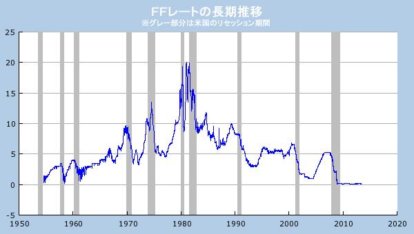 0431218A - iFreeレバレッジNASDAQ100 住宅指数と米国失業率でFRBは政策金利を長期均衡水準に合わせて近づけているので、そこら辺を見ていけば