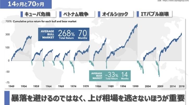 0431218A - iFreeレバレッジNASDAQ100 テクニカル分析なんか使ってタイミング見計らってたり頻繁に売買してたら株の上昇を逃す。