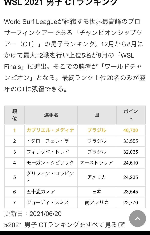 2315 - (株)CAICA 準決勝で世界ランキング1位を倒してます。 その時の試合を見て欲しいです。  決勝で世界ランキング2位