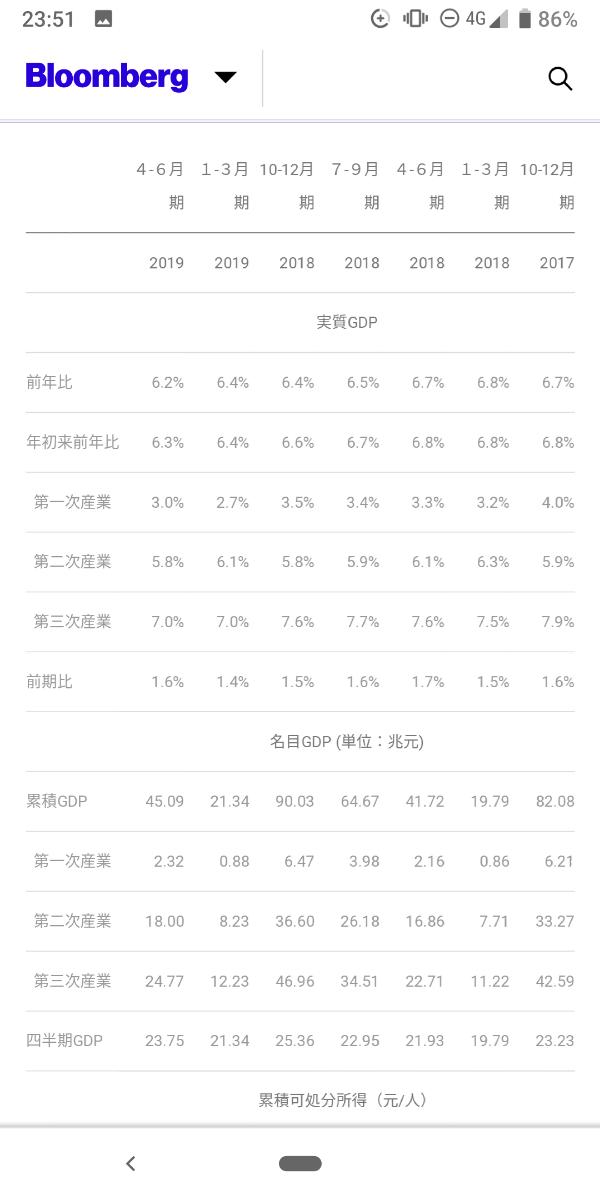 AAPL - アップル 中国GDPは−0.2は想定内−0.4〜0.6なんて予測も、あった。アップルに