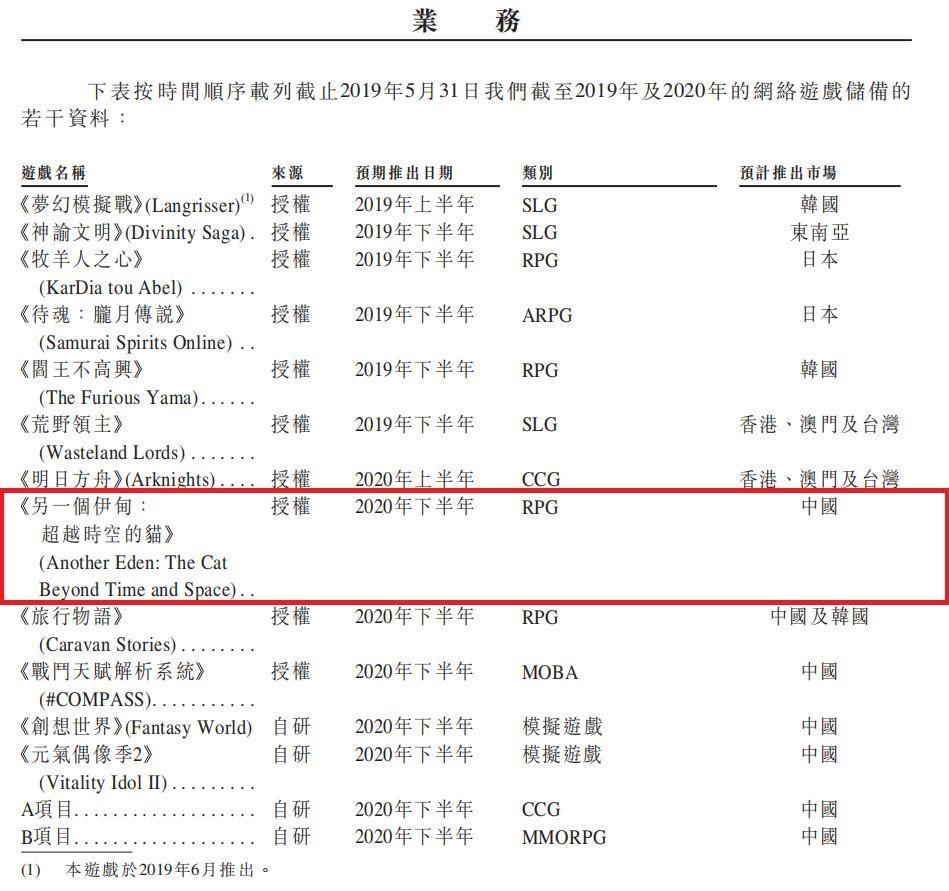 3632 - グリー(株) 中華アナデンは2020年下旬にリリース予定っぽいという情報を、TapTapを運営する中華企業が掲載し
