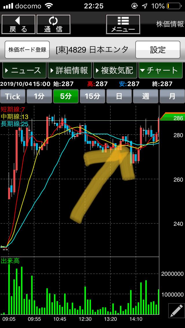 4829 - 日本エンタープライズ(株) 金曜日。売り方が期待したポイントはここかな??  まあ、15分後には絶望に変わったわけやが。   爆