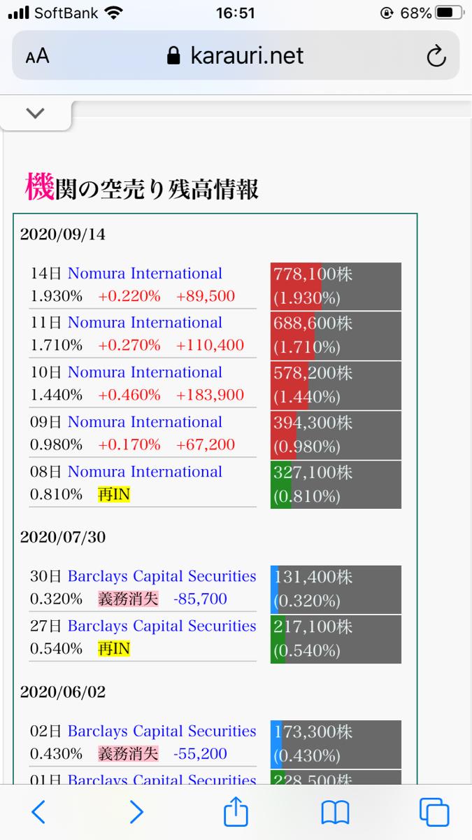 4829 - 日本エンタープライズ(株) 空売りは積み重なっていますね。