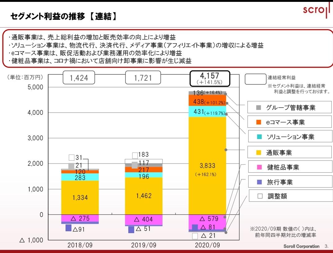 スクロール 株価 掲示板 (株)スクロール【8005】:チャート -