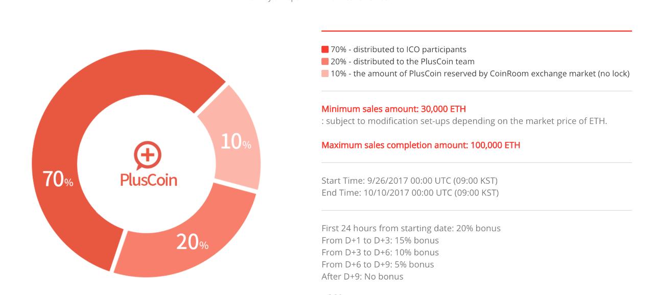 6172 - (株)メタップス 70% - distributed to ICO participants 20% - distri