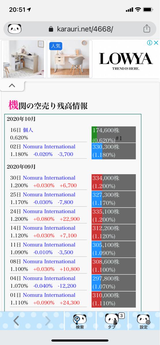 4668 - (株)明光ネットワークジャパン 凄い! 野村が空売り買い戻しているのに、 個人が175000株も空売りしてる  どんな個人だろう