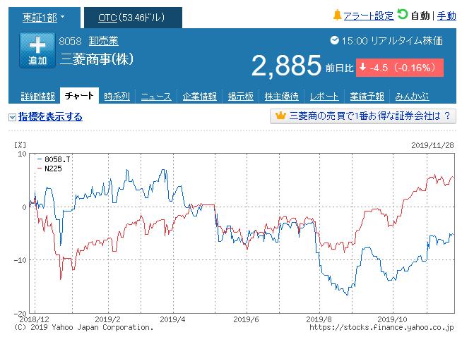 8058 - 三菱商事(株) 確かに商社株は万年割安株 結局、商社株は高配当でも キャピタル+インカムのトータルリターンで 日経に
