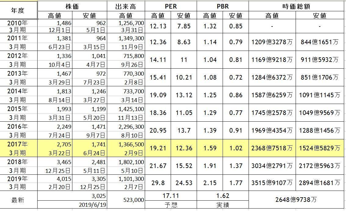 2607 - 不二製油グループ本社(株) PBR 1.69 表のように、2017年と比べたら、高いということ。 MVは、2017年の最高値の水