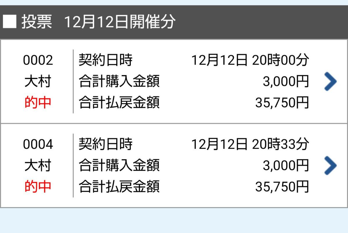 基本は株ですが、内容フリー  おはようございます☀️  昨日「お散歩」中止でした。  でもボートレース大村優勝戦で勝ちました!