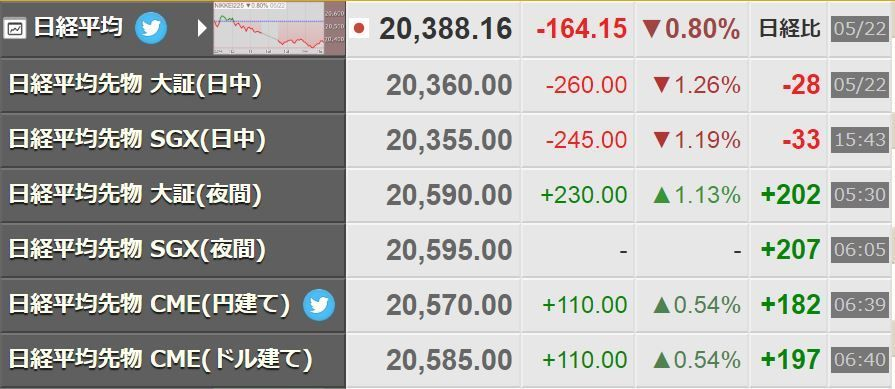 株式億トレーダーへの道 金曜買ったレバETFは、日経平均が20400円を割って終わり、 含み損20万ほどになりました(笑)