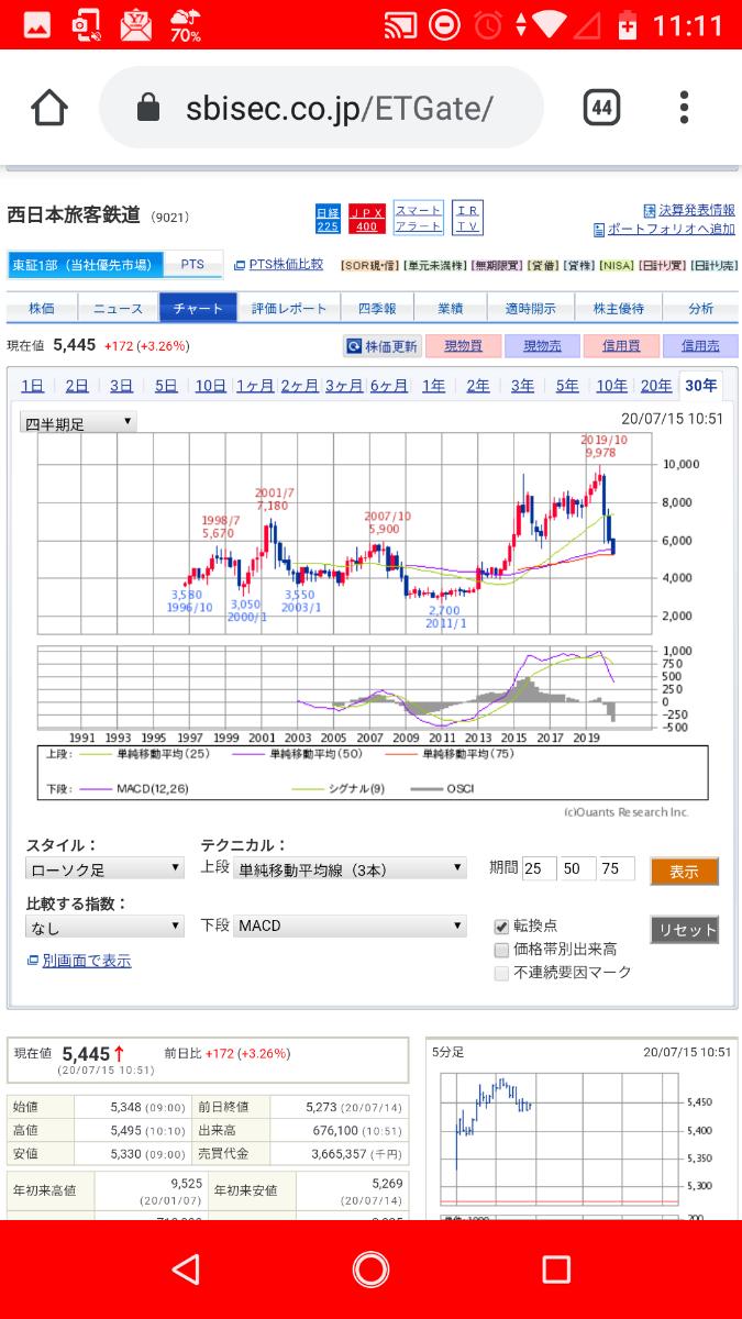 6988 - 日東電工(株) 四半期足MACD知らねーの?
