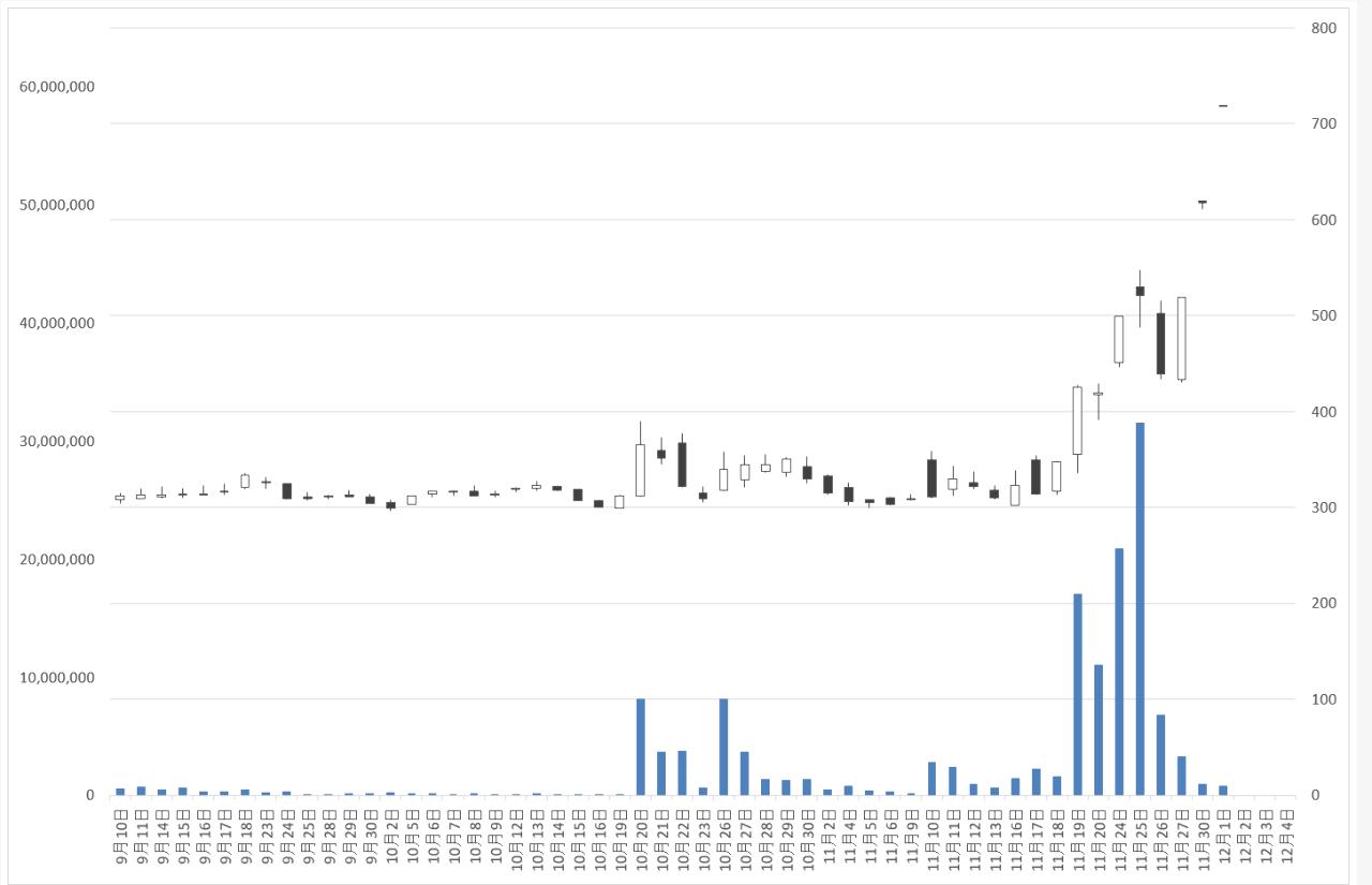 6400 - 不二精機(株) 今日は、このチャートよりは、良かった。(押しが浅かった。というか殆どない) 出来高も非常に良かった。