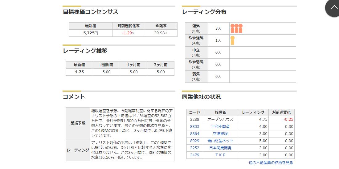 3288 - (株)オープンハウス 最新値対前週変化率乖離率 5,725円-1.29%39.98%