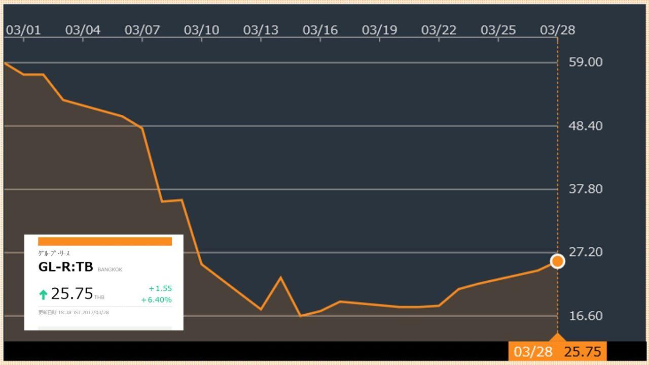 2388 - (株)ウェッジホールディングス アンケートをお願いします!。  GLが確実に株価を戻していると思う方、「そう思う」をポチッ!。  G