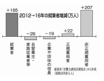 998407 - 日経平均株価 増えたのは殆ど非正規雇用 それも外国人?