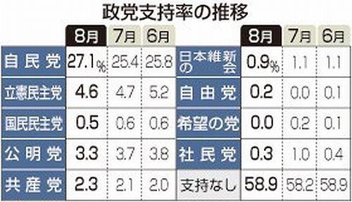 998407 - 日経平均株価 野党第一党、立憲民主党の支持率が4.6%という衝撃  特定野党5党の合計支持率8.8%の喜劇  時