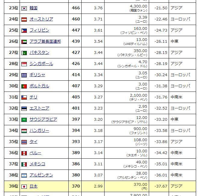 998407 - 日経平均株価 タイなんかビックマック指数は日本を抜いた。 しかし田舎に行けば100円位でご飯もの食べられる。 バン