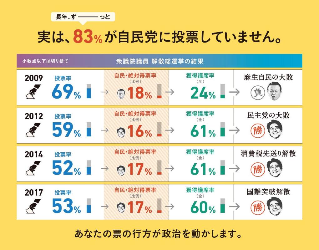 998407 - 日経平均株価 2大政党制専用のような小選挙区制選挙だと投票率が低ければ、組織票が固まってるところが勝つのは当然です