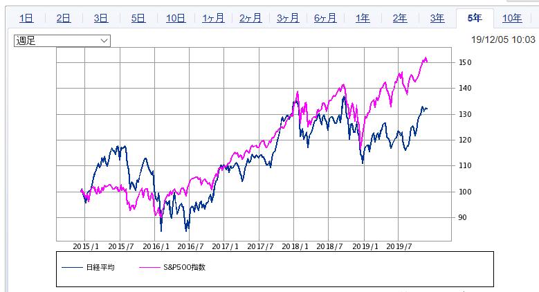 998407 - 日経平均株価 S&P500を見ると 日経は24000円を超えていても良いのだが 日経23000円台でも割高