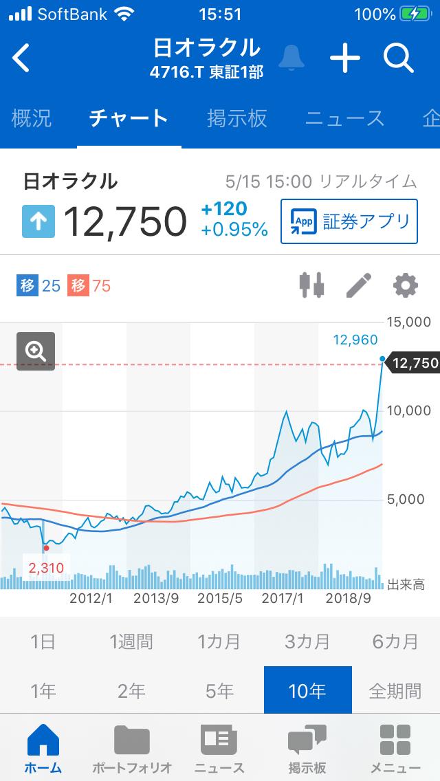 日本 オラクル 株価 日本オラクル (4716) : 株価/予想・目標株価