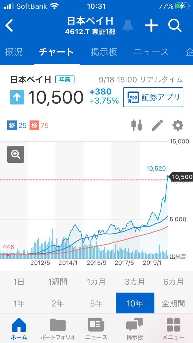 998407 - 日経平均株価 4612日本ペイントの長期チャートは 綺麗な右肩上がりのチャートなので 良さそうです。