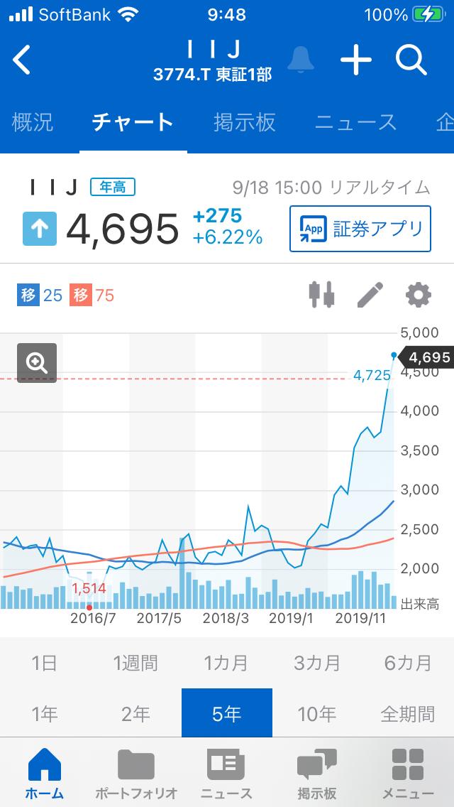 998407 - 日経平均株価 3774IIJの去年からのチャートは 形が良いので良さそうです。