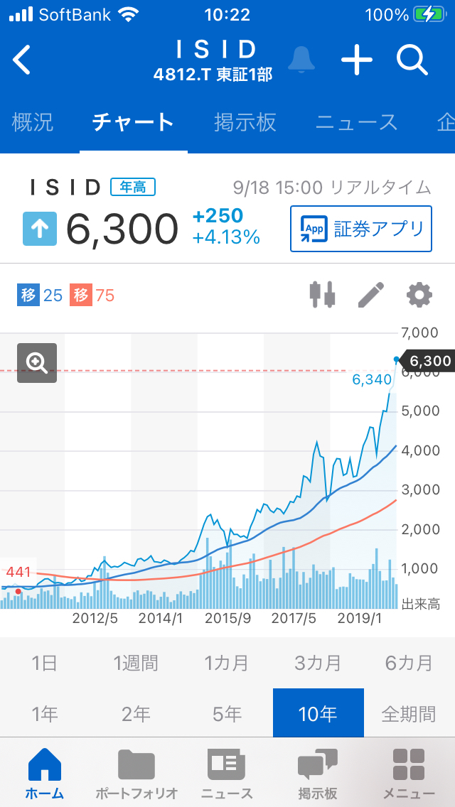 998407 - 日経平均株価 4812ISIDの長期チャートは 綺麗な右肩上がりのチャートなので 良さそうです。