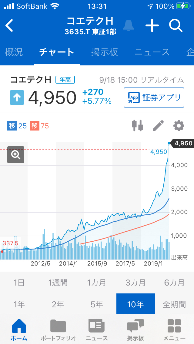 Jr 東海 株価 掲示板