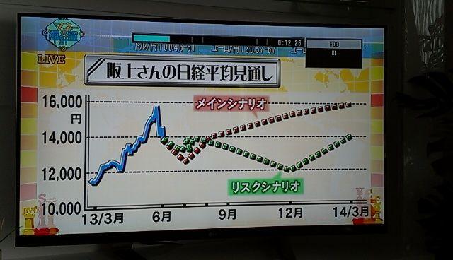 998407 - 日経平均株価 夢から覚めずにダラダラしとったら終了!