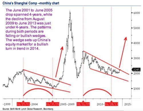 998407 - 日経平均株価 それはもう一年前の話題。  いまは外資主導で中国株を買っているから、それなりの買う理由があると思いま