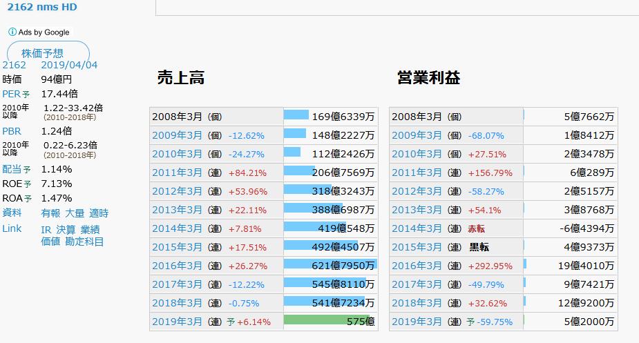 ソースネクスト 株価