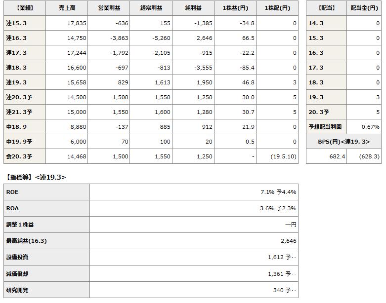 4344 - ソースネクスト(株) 新日本科学買い②
