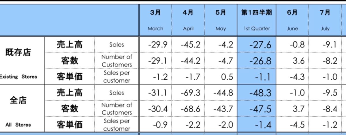 2670 - (株)エービーシー・マート 7月度 → 既存店売上高が前年同月比9.1%減と6カ月連続で前年実績を下回った &rarr