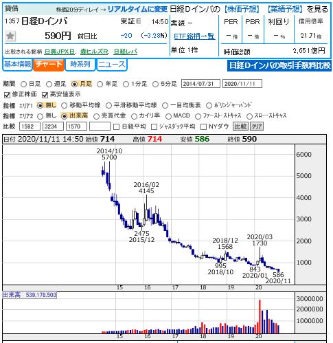 日経 ダブル インバース 株価 NF日経平均ダブルインバース(1357)