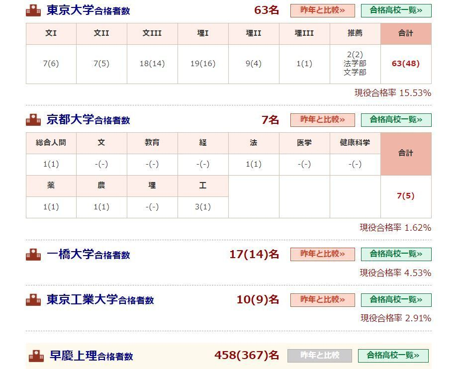 998407 - 日経平均株価 我が母校は早慶なら全員合格