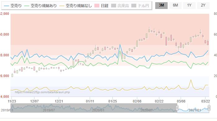 998407 - 日経平均株価 落ちる日は空売り比率高めながら落ちてるからね 株主の現物売りというよりかは、大口・機関の売り仕掛けっ