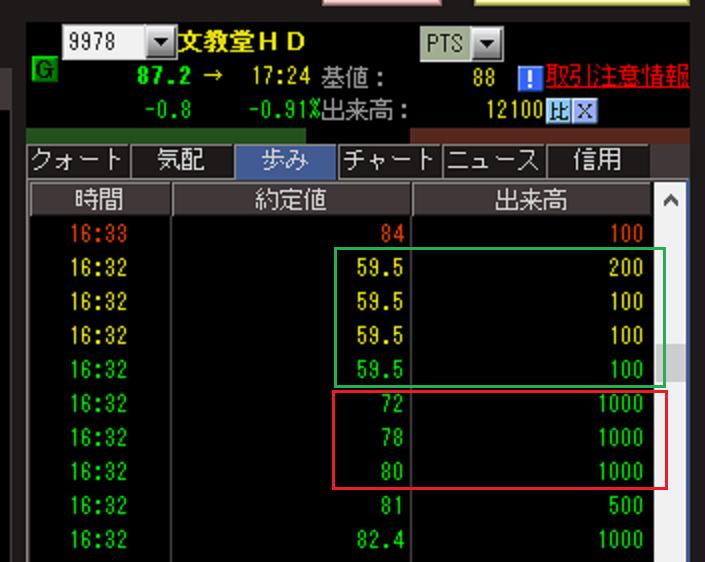 998407 - 日経平均株価               ■出た!! 誤発注      文教堂(9978)  大幅上方修正 なのに