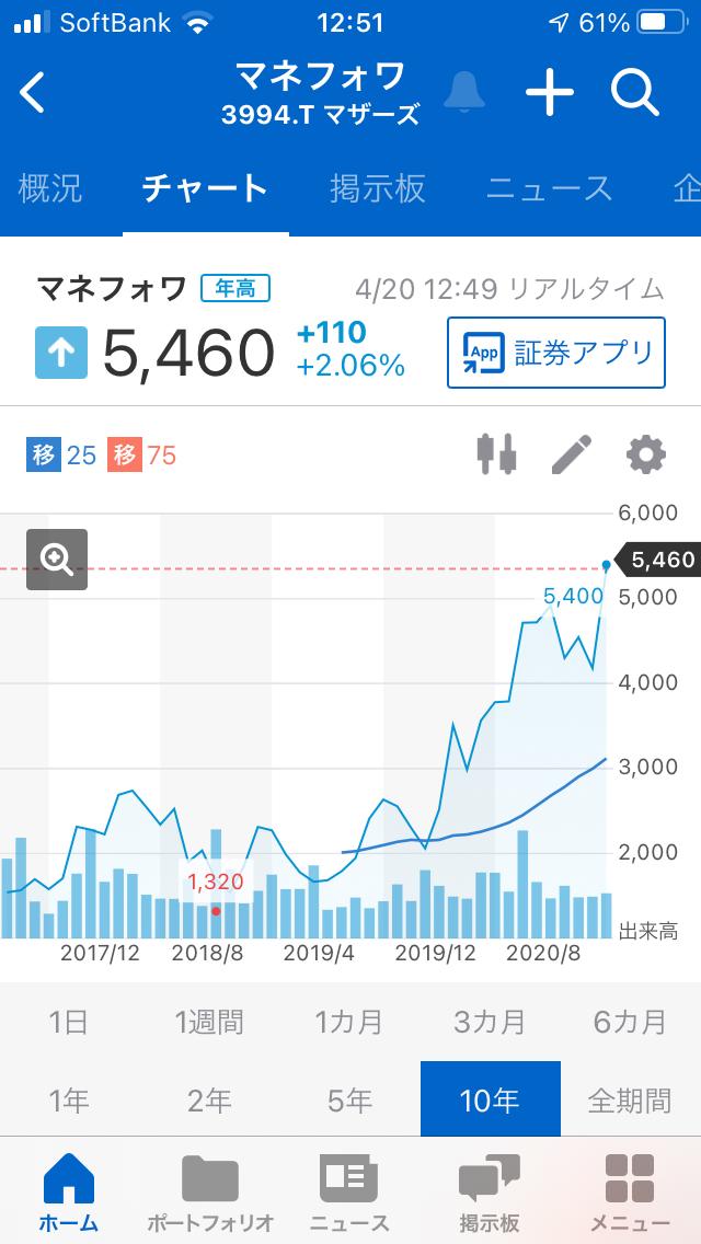 998407 - 日経平均株価 3994マネーフォワードの2年前からの チャートは右肩上がりのチャート なので、良さそうです。
