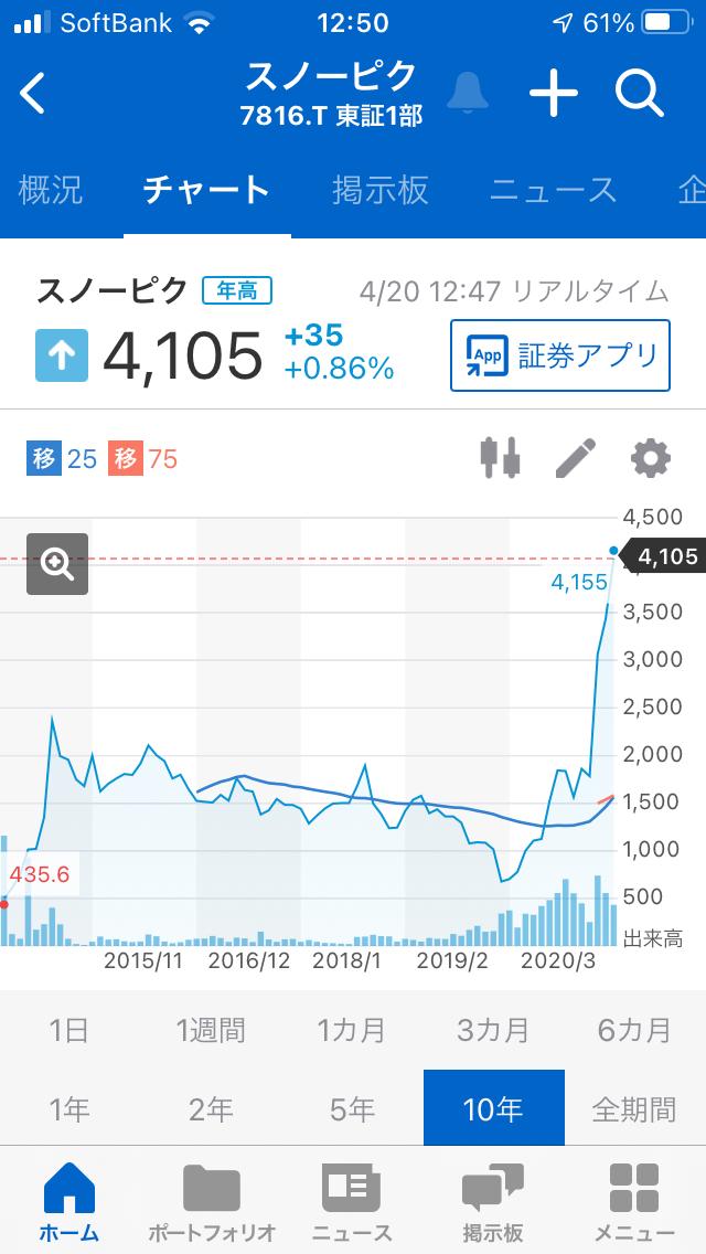 998407 - 日経平均株価 4816スノーピークのチャートは 急激な右肩上がりのチャートなので 良さそうです。
