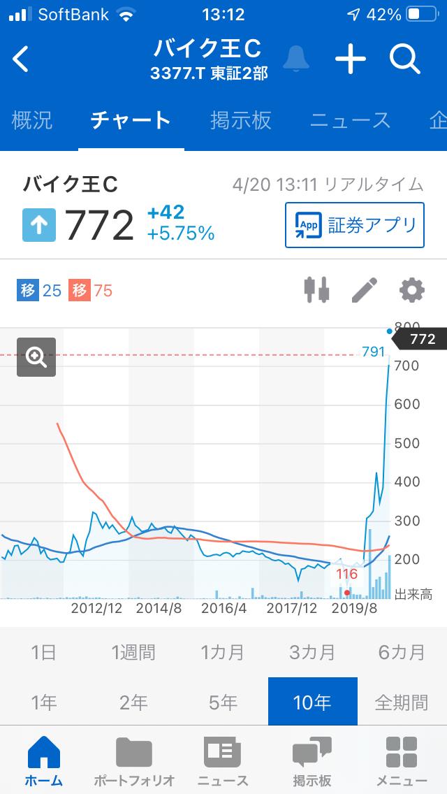 998407 - 日経平均株価 3377バイク王Cの2019年からの チャートは急激な右肩上がりの チャートなので、良さそうです。