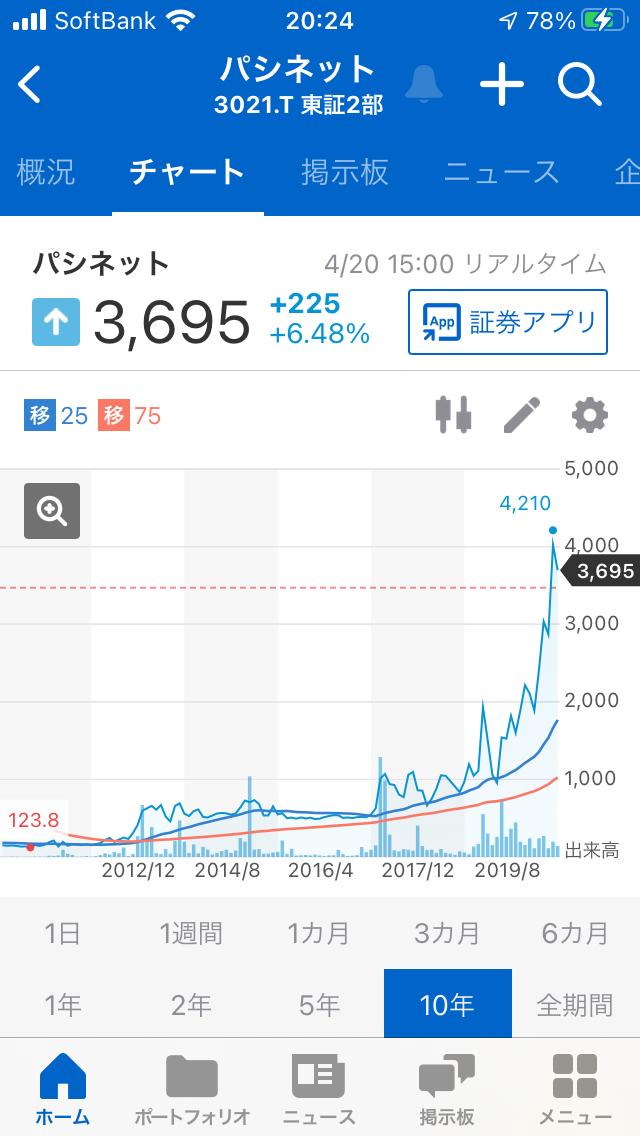 998407 - 日経平均株価 3021パシネットの長期チャートは 急激な右肩上がりのチャートなので 押し目買い窓埋めかも知れません